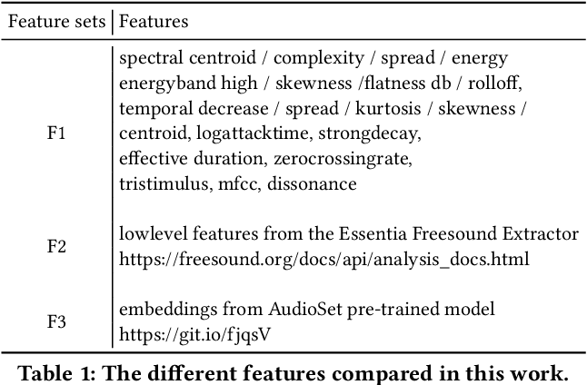 Figure 2 for Search Result Clustering in Collaborative Sound Collections