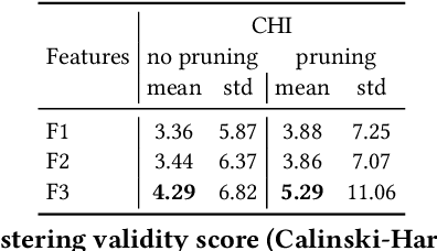 Figure 4 for Search Result Clustering in Collaborative Sound Collections