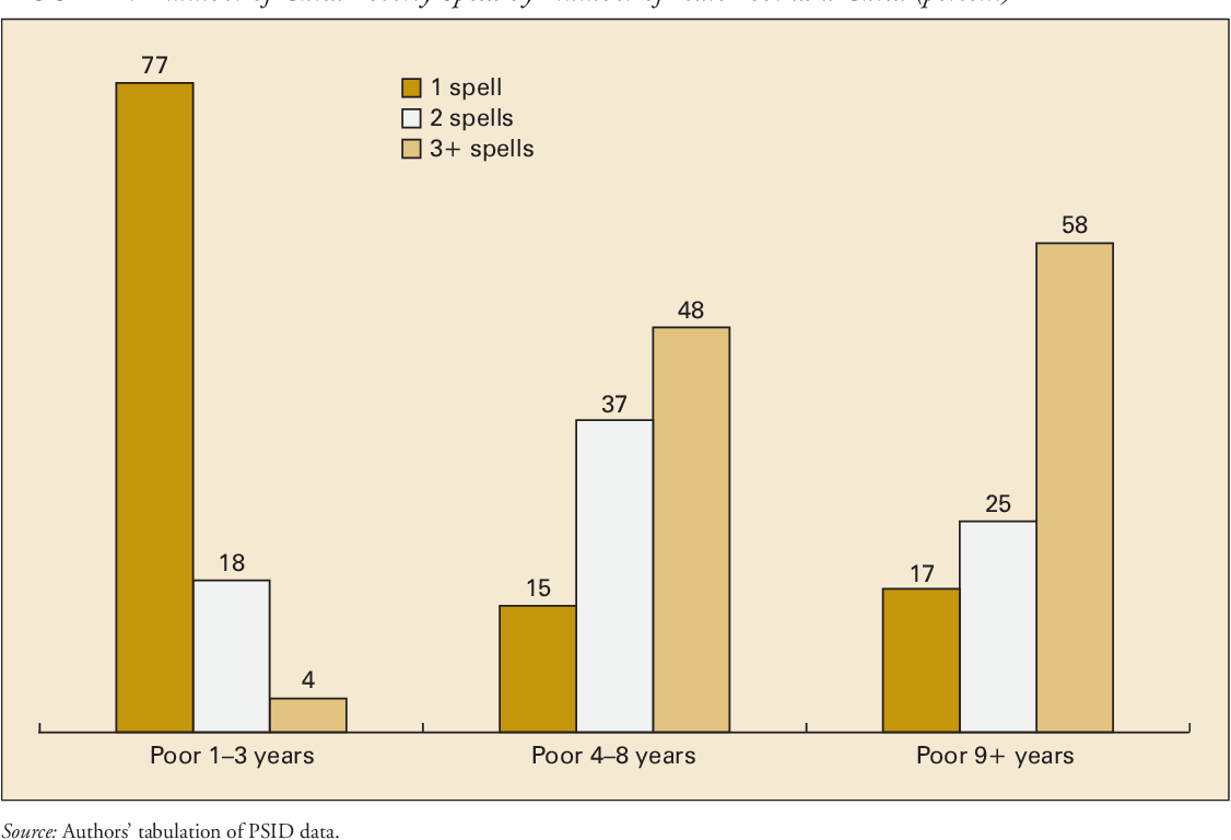 FIGURE 2. Number of Child Poverty Spells by Number of Years Poor as a Child (percent)