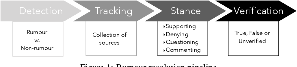 Figure 1 for All-in-one: Multi-task Learning for Rumour Verification
