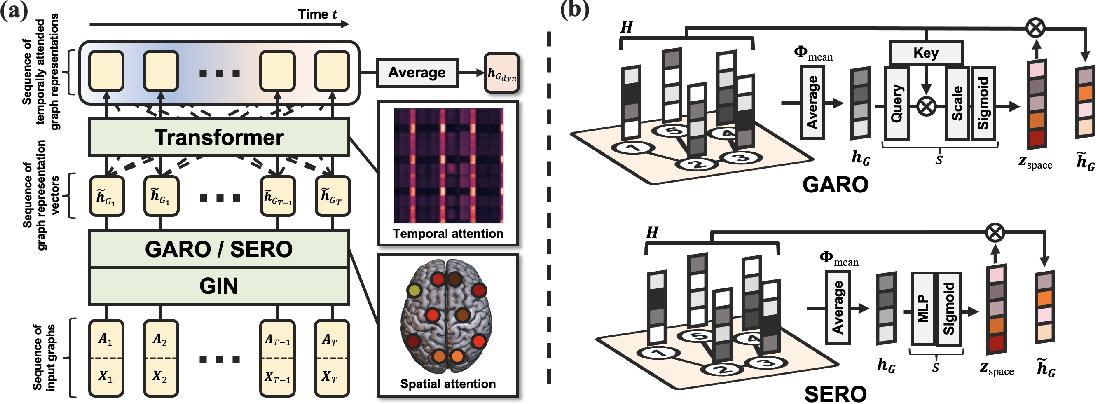 Figure 1 for Learning Dynamic Graph Representation of Brain Connectome with Spatio-Temporal Attention