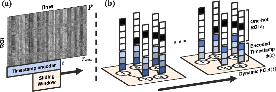 Figure 3 for Learning Dynamic Graph Representation of Brain Connectome with Spatio-Temporal Attention