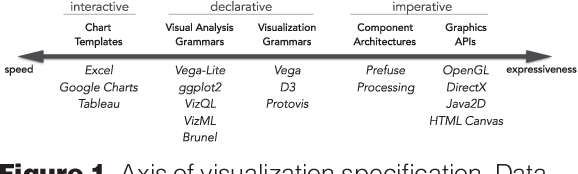 Figure 1 for Data2Vis: Automatic Generation of Data Visualizations Using Sequence to Sequence Recurrent Neural Networks
