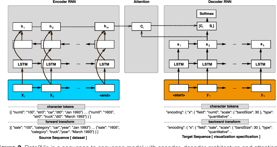 Figure 4 for Data2Vis: Automatic Generation of Data Visualizations Using Sequence to Sequence Recurrent Neural Networks