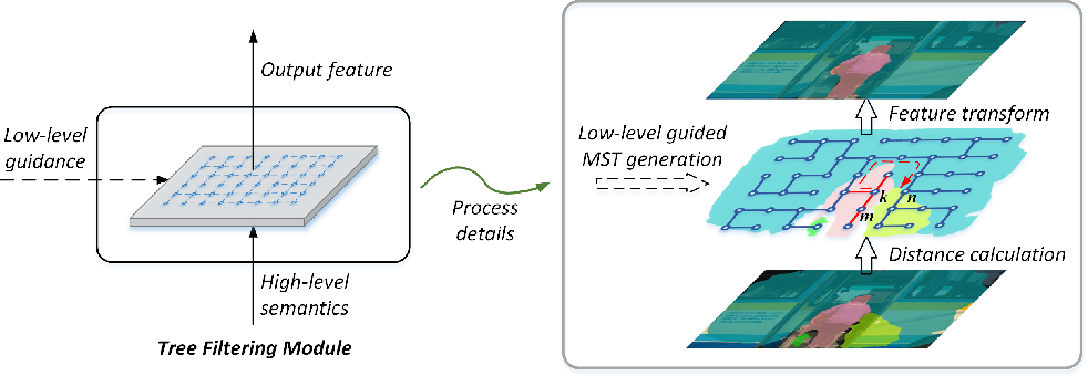 Figure 1 for Learnable Tree Filter for Structure-preserving Feature Transform