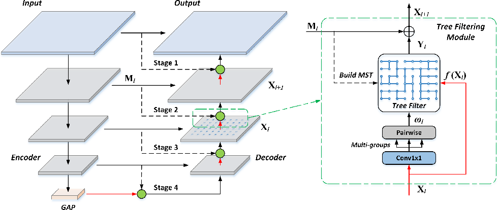 Figure 2 for Learnable Tree Filter for Structure-preserving Feature Transform