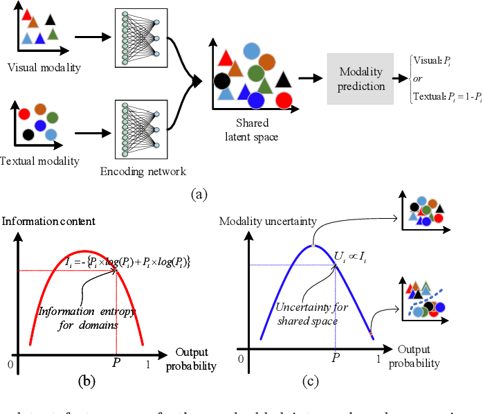 Figure 3 for Integrating Information Theory and Adversarial Learning for Cross-modal Retrieval