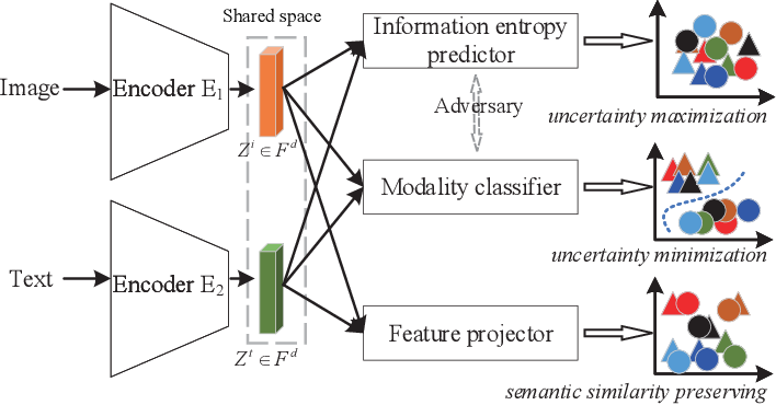 Figure 1 for Integrating Information Theory and Adversarial Learning for Cross-modal Retrieval
