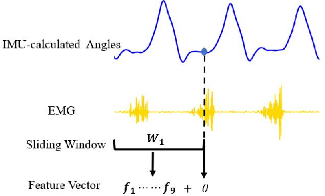 Figure 2 for Continuous Prediction of Lower-Limb Kinematics From Multi-Modal Biomedical Signals