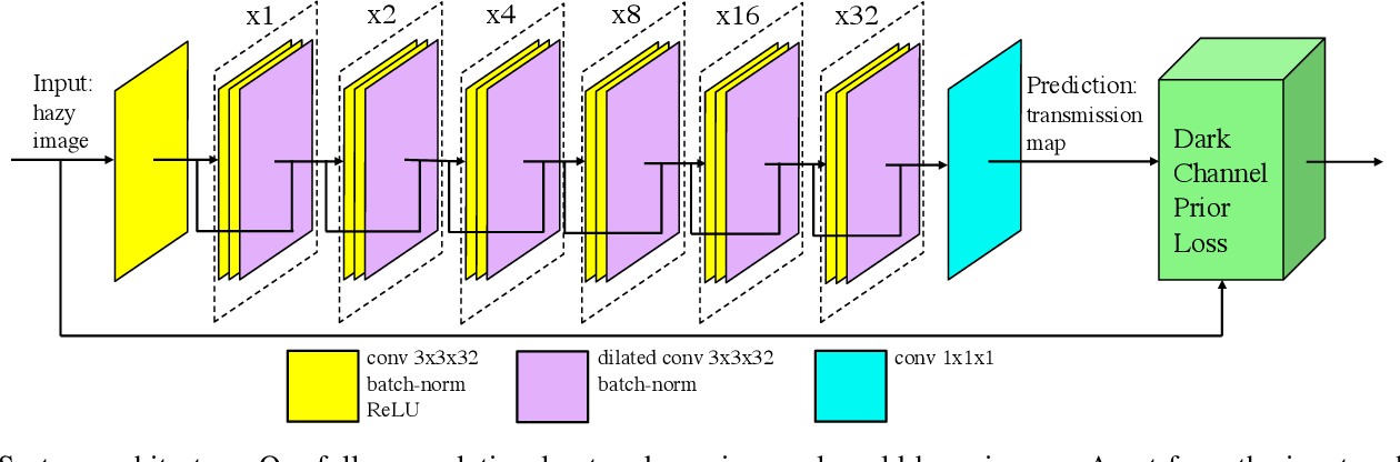 Figure 1 for Unsupervised Single Image Dehazing Using Dark Channel Prior Loss