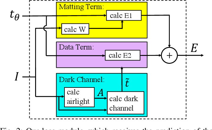 Figure 2 for Unsupervised Single Image Dehazing Using Dark Channel Prior Loss