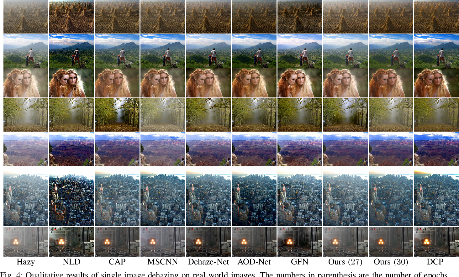 Figure 4 for Unsupervised Single Image Dehazing Using Dark Channel Prior Loss