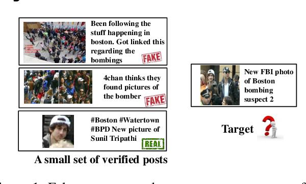 Figure 1 for Multimodal Emergent Fake News Detection via Meta Neural Process Networks
