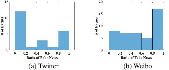 Figure 3 for Multimodal Emergent Fake News Detection via Meta Neural Process Networks