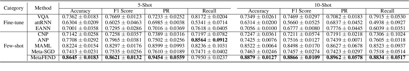 Figure 4 for Multimodal Emergent Fake News Detection via Meta Neural Process Networks