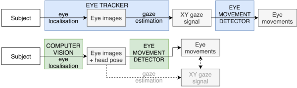 PDF] A deep learning approach for robust head pose independent eye