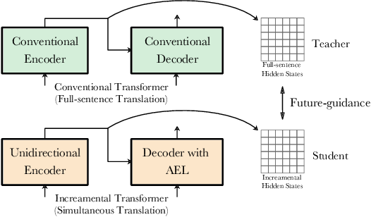 Figure 1 for Future-Guided Incremental Transformer for Simultaneous Translation
