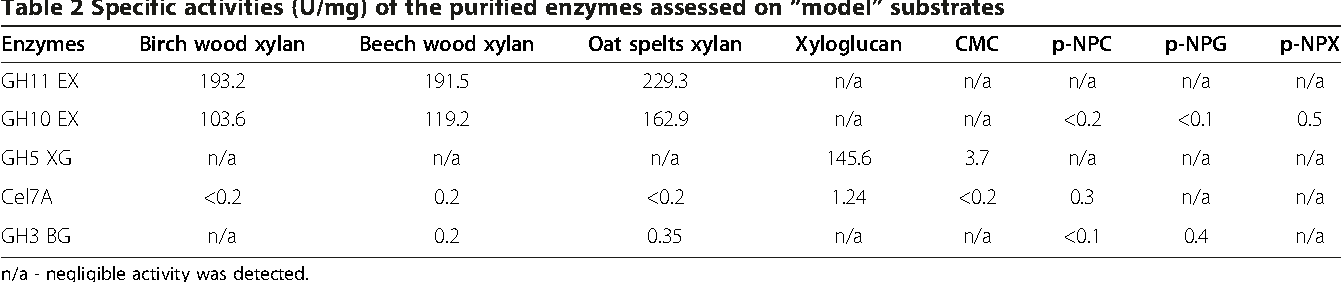 internal assessment on enzymes The new assessment model uses five criteria to assess the final report of the individual investigation with the following raw marks and weightings assigned: levels of performance are described using multiple indicators per level in many cases the indicators occur together in a specific level, but not.