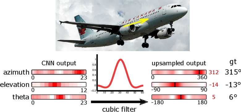 Figure 3 for Joint Viewpoint and Keypoint Estimation with Real and Synthetic Data