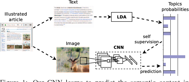 Figure 1 for Self-supervised learning of visual features through embedding images into text topic spaces