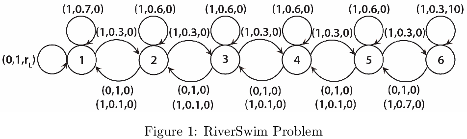 Figure 1 for Efficient Inference and Exploration for Reinforcement Learning