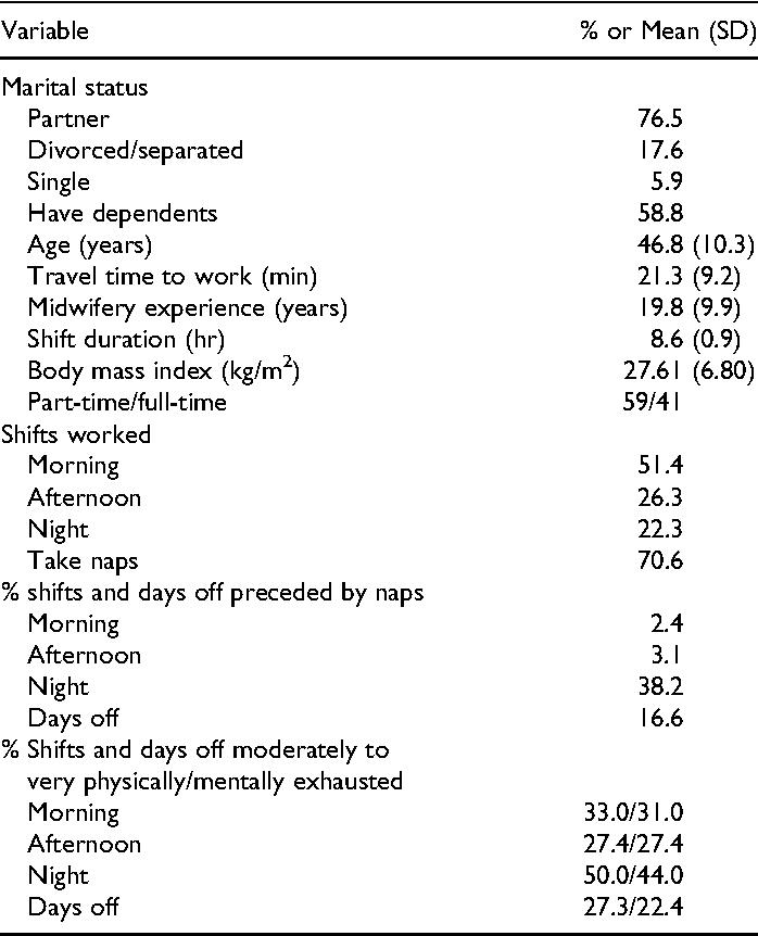 Actigraph Estimates Of The Sleep Australian Midwives Impact Shift Work