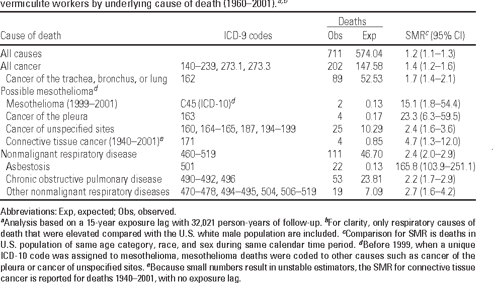 Table 2 from Vermiculite, Respiratory Disease, and Asbestos