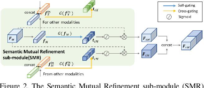 Figure 3 for EPIC-KITCHENS-100 Unsupervised Domain Adaptation Challenge for Action Recognition 2021: Team M3EM Technical Report
