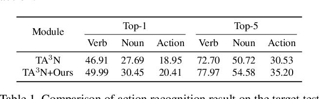 Figure 2 for EPIC-KITCHENS-100 Unsupervised Domain Adaptation Challenge for Action Recognition 2021: Team M3EM Technical Report