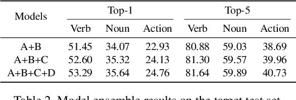 Figure 4 for EPIC-KITCHENS-100 Unsupervised Domain Adaptation Challenge for Action Recognition 2021: Team M3EM Technical Report