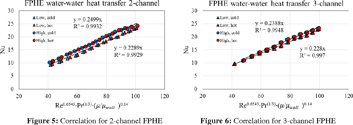 Effect of End Plates on Heat Transfer of Plate Heat Exchanger