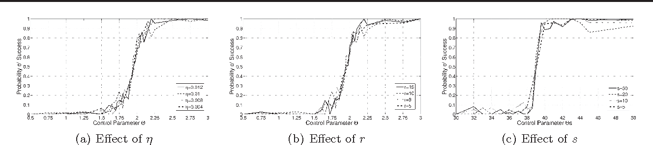 Figure 1 for Learning the Dependence Graph of Time Series with Latent Factors