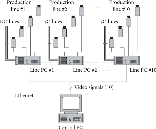 Figure 1 from A Machine Vision Quality Control System for
