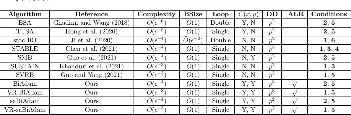 Figure 1 for BiAdam: Fast Adaptive Bilevel Optimization Methods