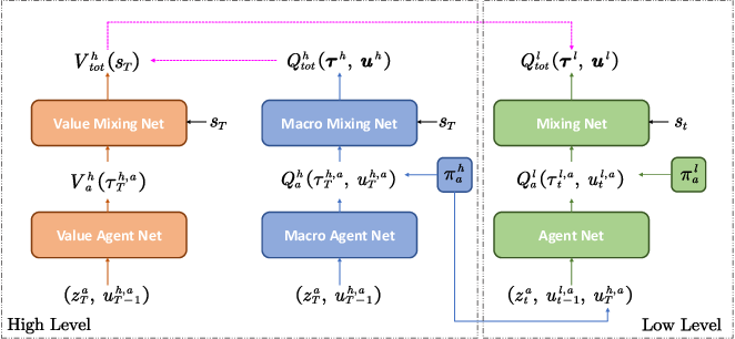 Figure 2 for HAVEN: Hierarchical Cooperative Multi-Agent Reinforcement Learning with Dual Coordination Mechanism