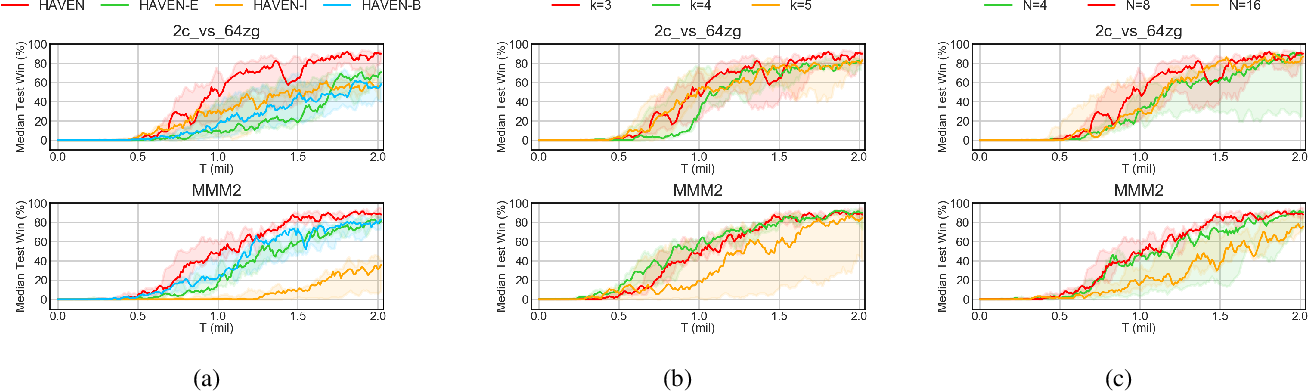 Figure 4 for HAVEN: Hierarchical Cooperative Multi-Agent Reinforcement Learning with Dual Coordination Mechanism
