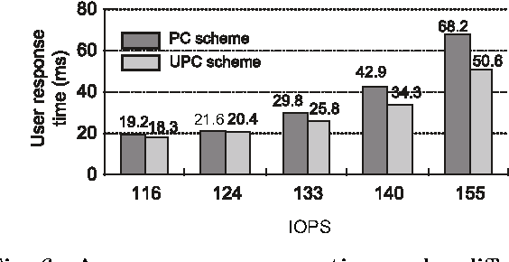 Fig. 6 Average user response time under different IOPSs (p = 7)