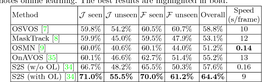 Figure 4 for YouTube-VOS: A Large-Scale Video Object Segmentation Benchmark