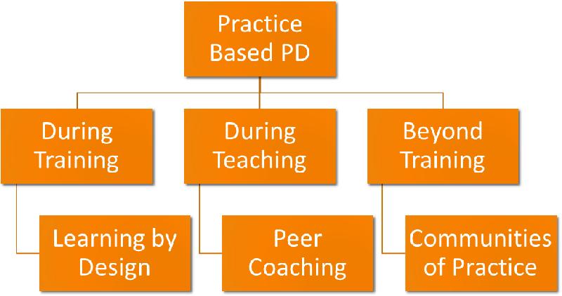 Figure 2: Conceptual Model Visual