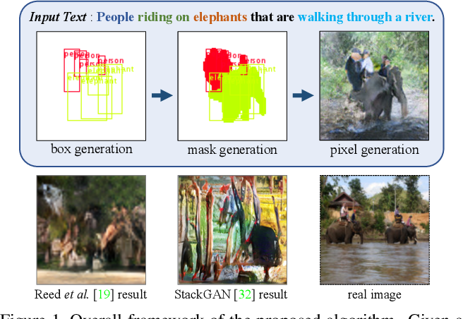 Figure 1 for Inferring Semantic Layout for Hierarchical Text-to-Image Synthesis