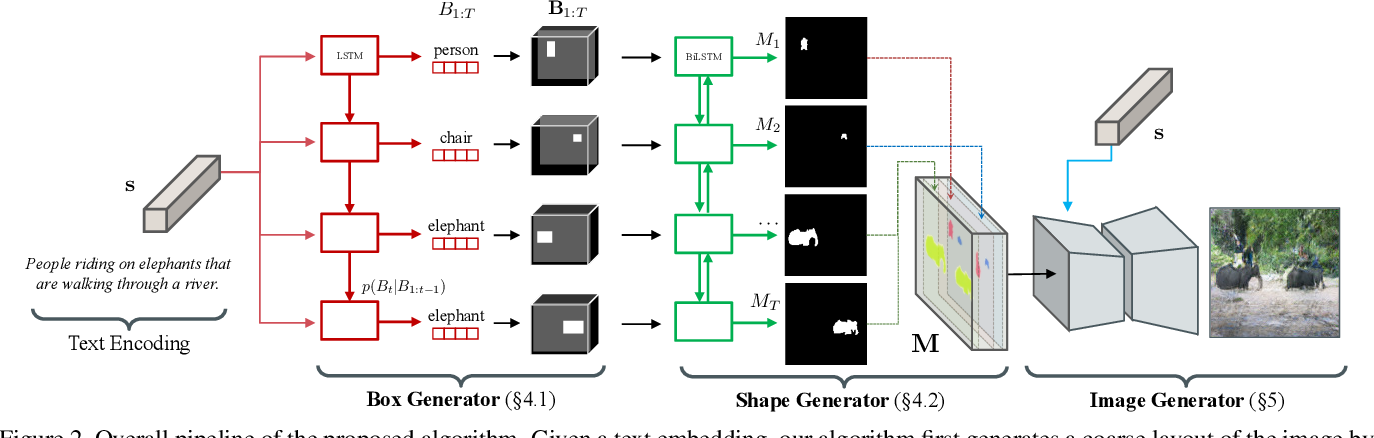 Figure 3 for Inferring Semantic Layout for Hierarchical Text-to-Image Synthesis