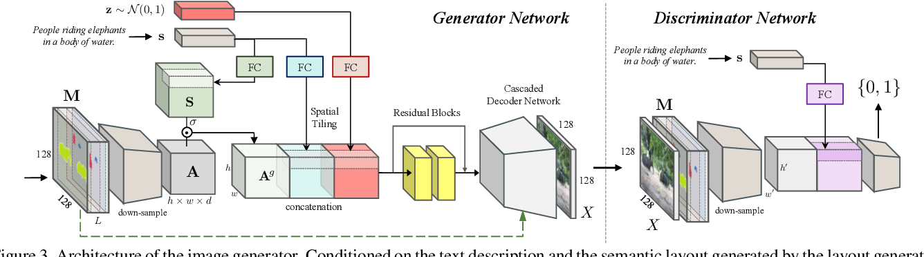 Figure 4 for Inferring Semantic Layout for Hierarchical Text-to-Image Synthesis