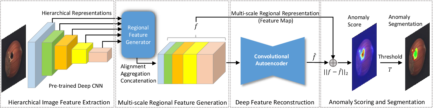 Figure 2 for DFR: Deep Feature Reconstruction for Unsupervised Anomaly Segmentation