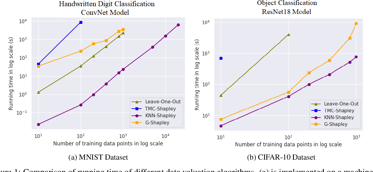 Figure 1 for An Empirical and Comparative Analysis of Data Valuation with Scalable Algorithms