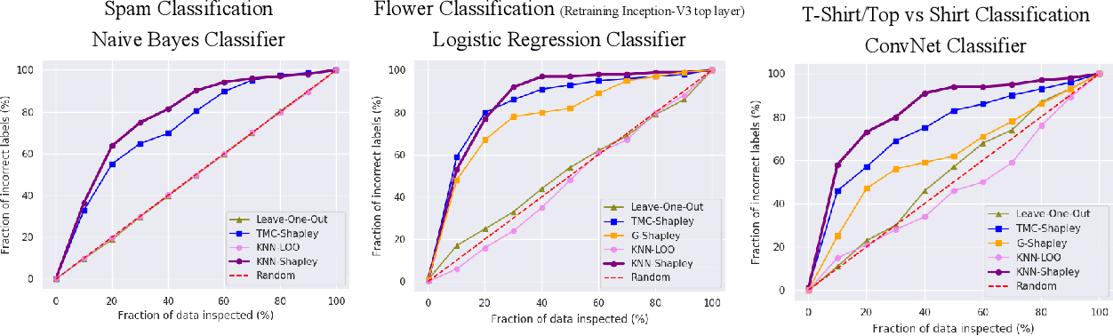 Figure 3 for An Empirical and Comparative Analysis of Data Valuation with Scalable Algorithms