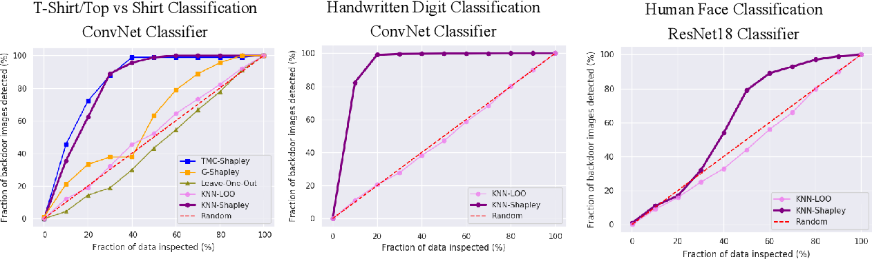 Figure 4 for An Empirical and Comparative Analysis of Data Valuation with Scalable Algorithms