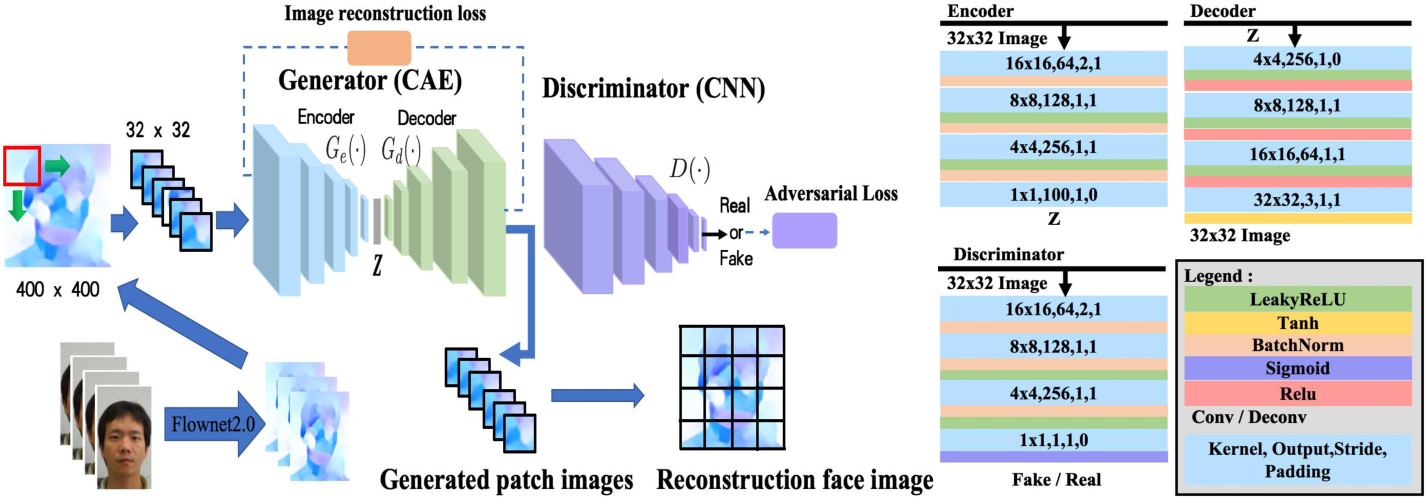 Figure 2 for Spoof Face Detection Via Semi-Supervised Adversarial Training