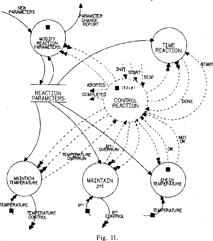 the transformation schema: an extension of the data flow diagram to  represent control and timing