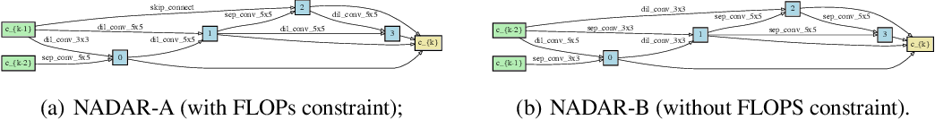 Figure 4 for Neural Architecture Dilation for Adversarial Robustness