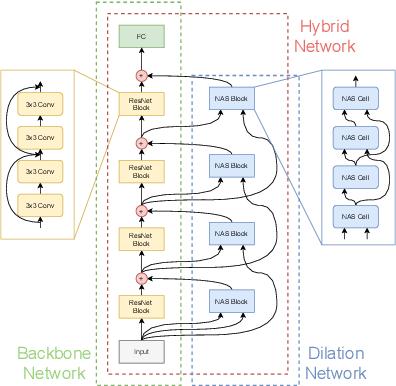 Figure 1 for Neural Architecture Dilation for Adversarial Robustness